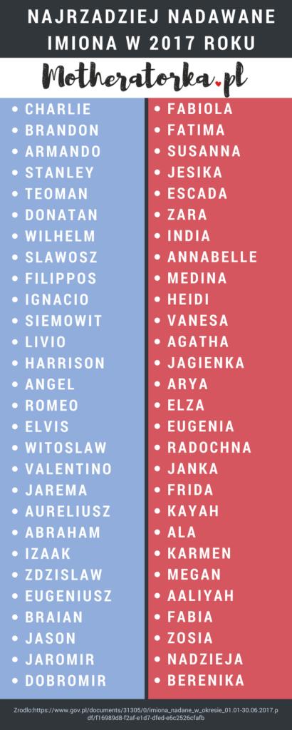 podobne imiona